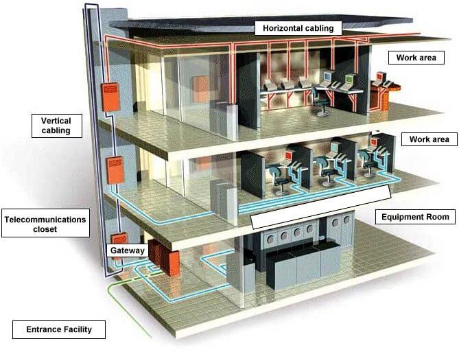 yapısal kablo mimarisi