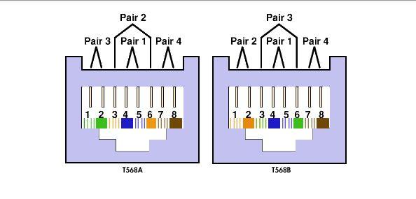 568a ve 568b kablo sıralama standardı